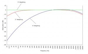 Frequency-Weighting-Curves-300x186