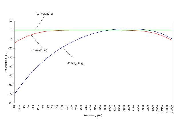 Frequency Weighting Curves used on Sound Level Meters