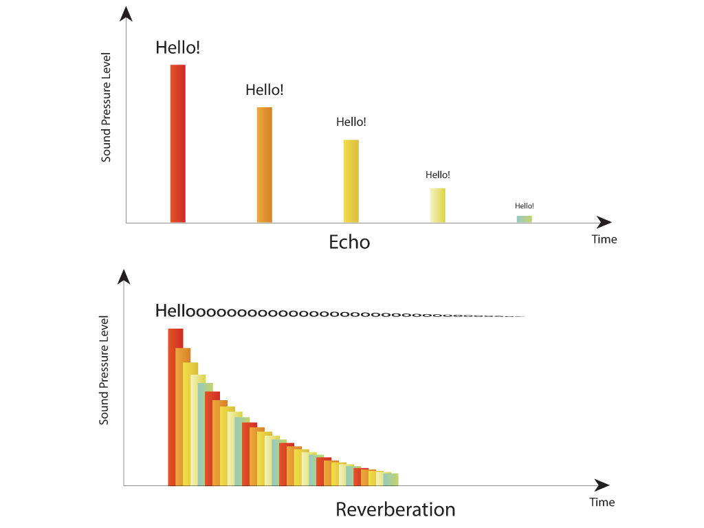 What's the difference between echo and reverberation? - NoiseNewsCirrus Research plc